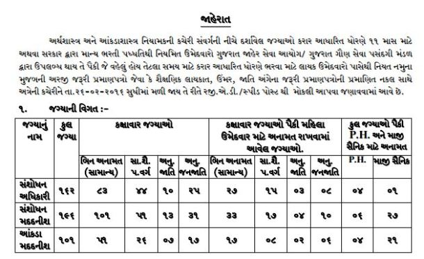 Directorate of Economics and Statistics Recruitment 2016