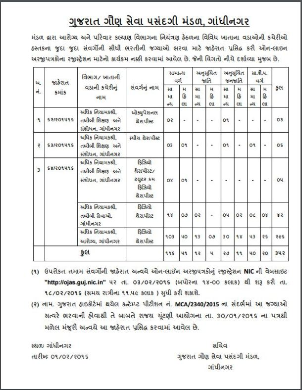 GSSSB 352 Various Post Recruitment 2016