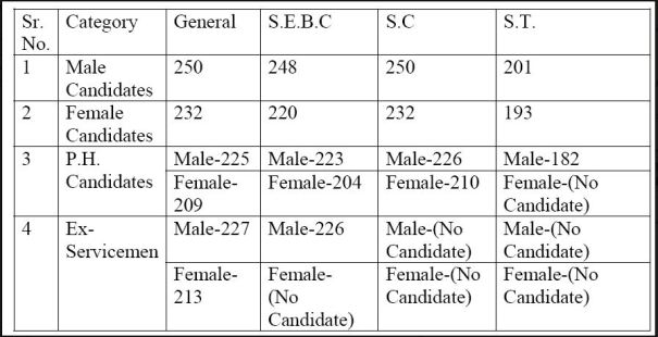 GPSC Class 1, 2 Candidates Wise Marks