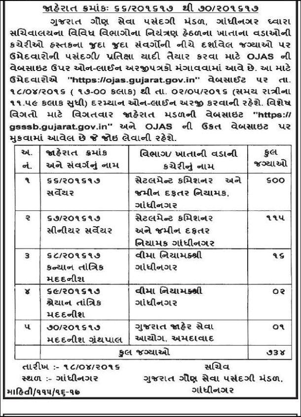 GSSSB 734 Recruitment 2016