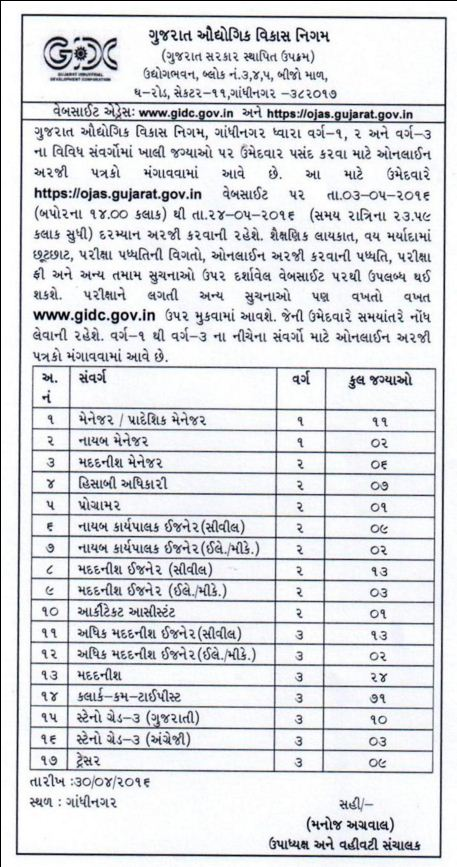 ojas.gujarat.gov.in GIDC Recruitment 2016