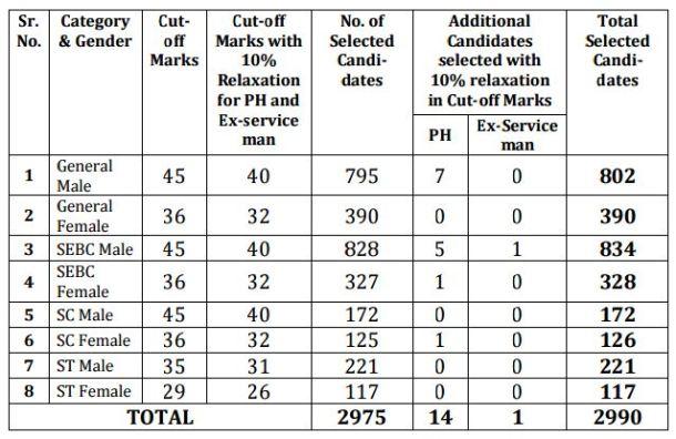 gpsc dyso nayab mamlatdar result 2016
