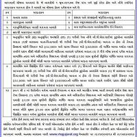 RTE Gujarat Admission 2017-18 Notification