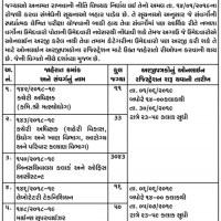 GSSSB Bin Sachivalay Clerk Recruitment