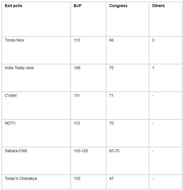 Gujarat election exit poll