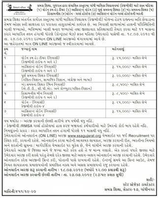SSA Gujarat KGBV Recruitment 2019