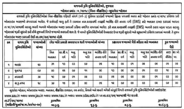 Gujarat Agricultural University Recruitment