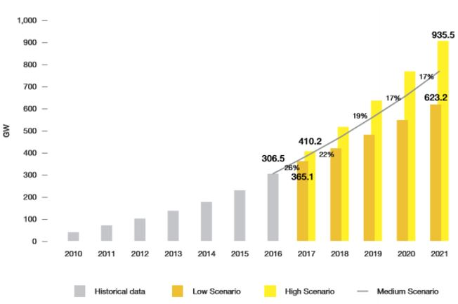 Kaynak:SolarPower Europe's Global Market Outlook 2017 – 2021