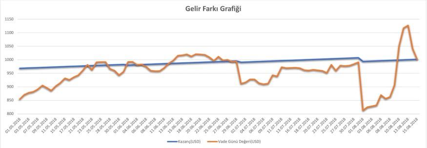 Gelir Farkı Grafiği(1Mayıs – 15 Ağustos Arası)