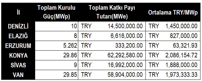 Lisanslı GES Durumu 2 - Türkiye İçin Kısa Vadeli Güneş Enerjisi Projeksiyonu. İyi Seneler!