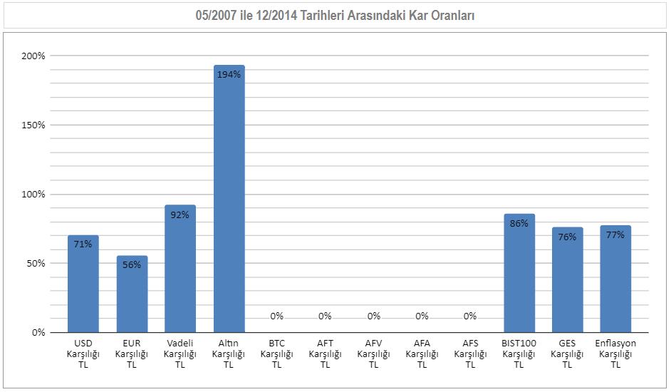 05/2007 ile 12/2014  Arası