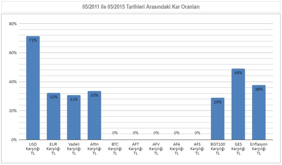 05/2011 ile 05/2015  Arası