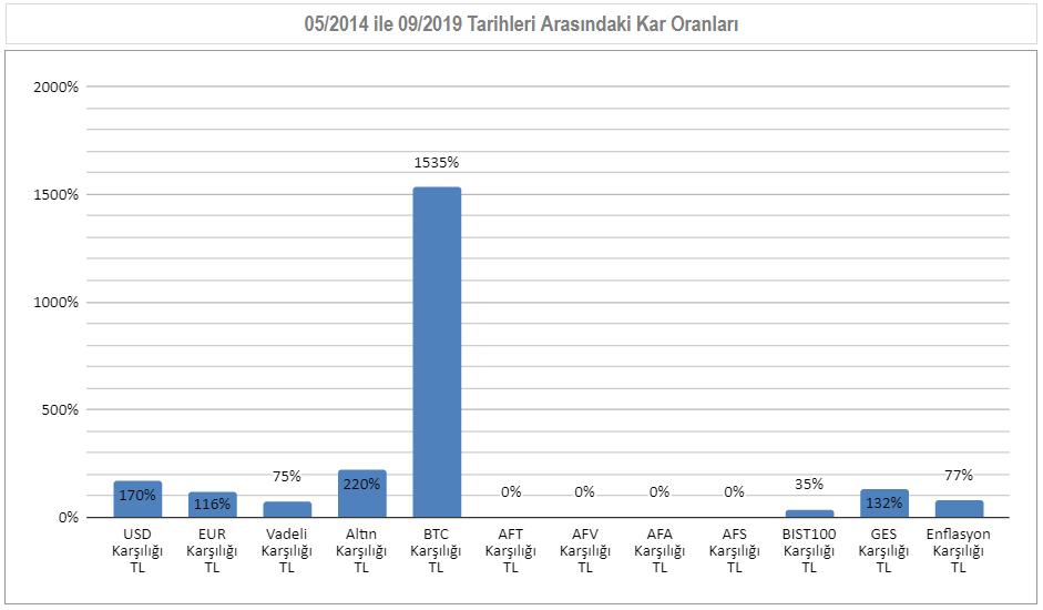 05/2014 ile 09/2019  Arası