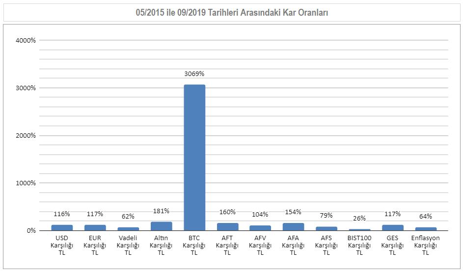 05/2015 ile 09/2019  Arası