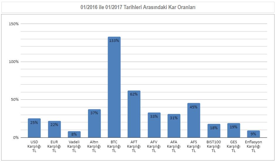01/2016 ile 01/2017  Arası