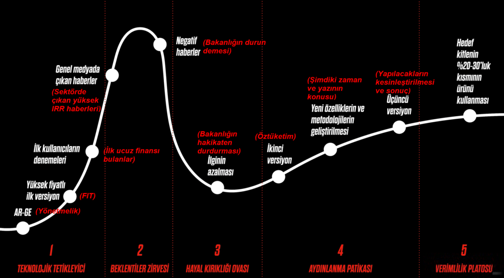 Gartner – Hype Cycle