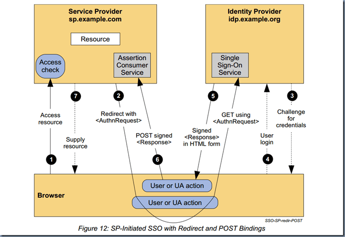 SP-Initiated SSO with Redirect and POST Bindings