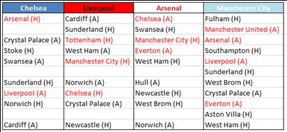 Remaining Fixtures