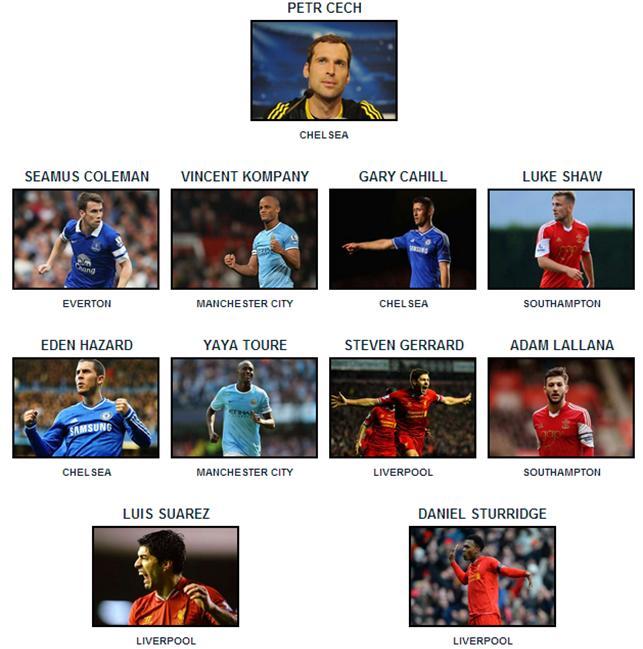 PFA Team of the Year 2014