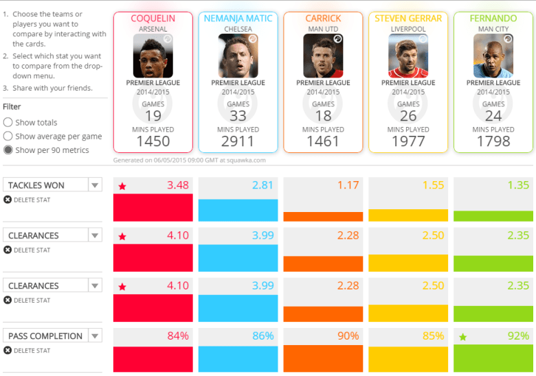 EPL defensive midfielders