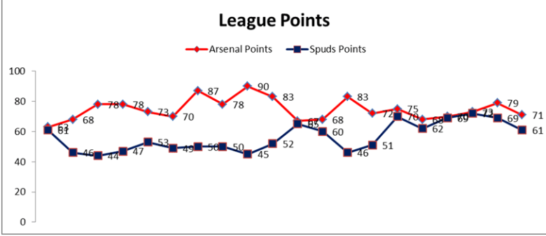 League points