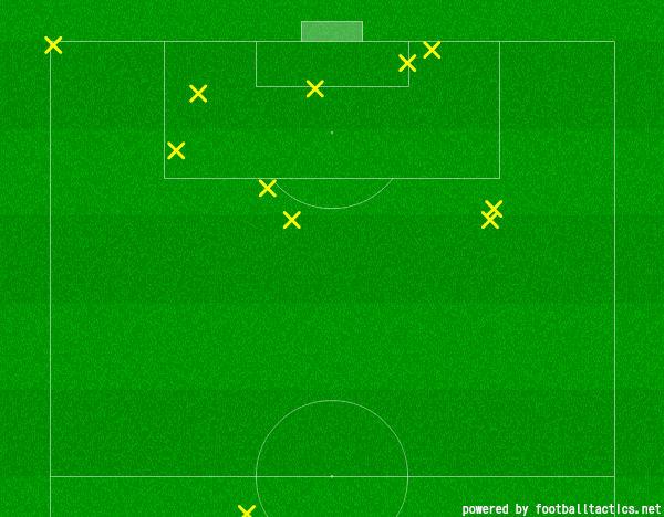 Ozil assists