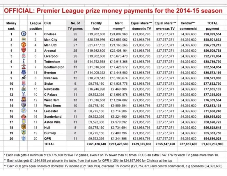 Premier League prize money