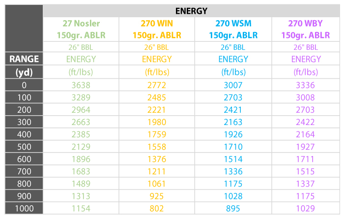 27-Nosler-Energy-Chart
