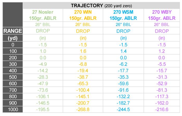 27-Nosler-Trajectory-Chart