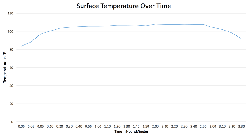 Factor Cossatot 1000XL Temperature Over Time graph