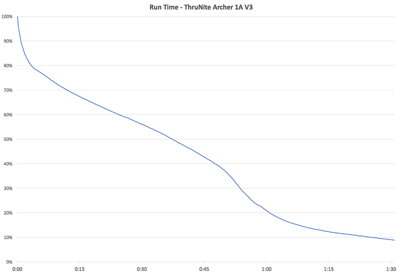 ThruNite Run Time Chart