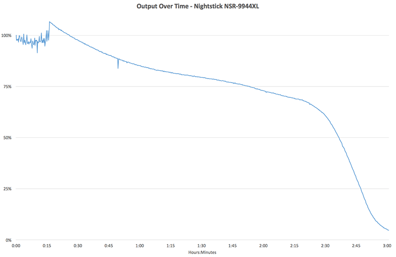 Nightstick NSR-9944XL output over time chart