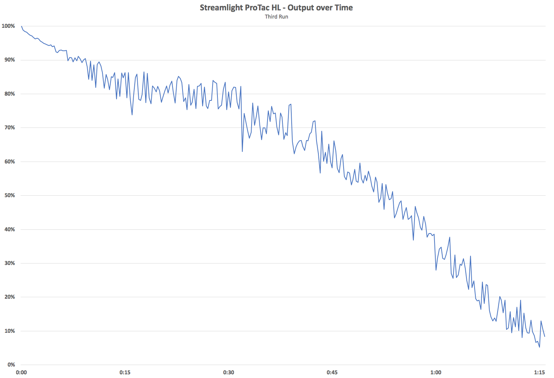 Streamlight ProTac HL Output Over Time 3rd Run
