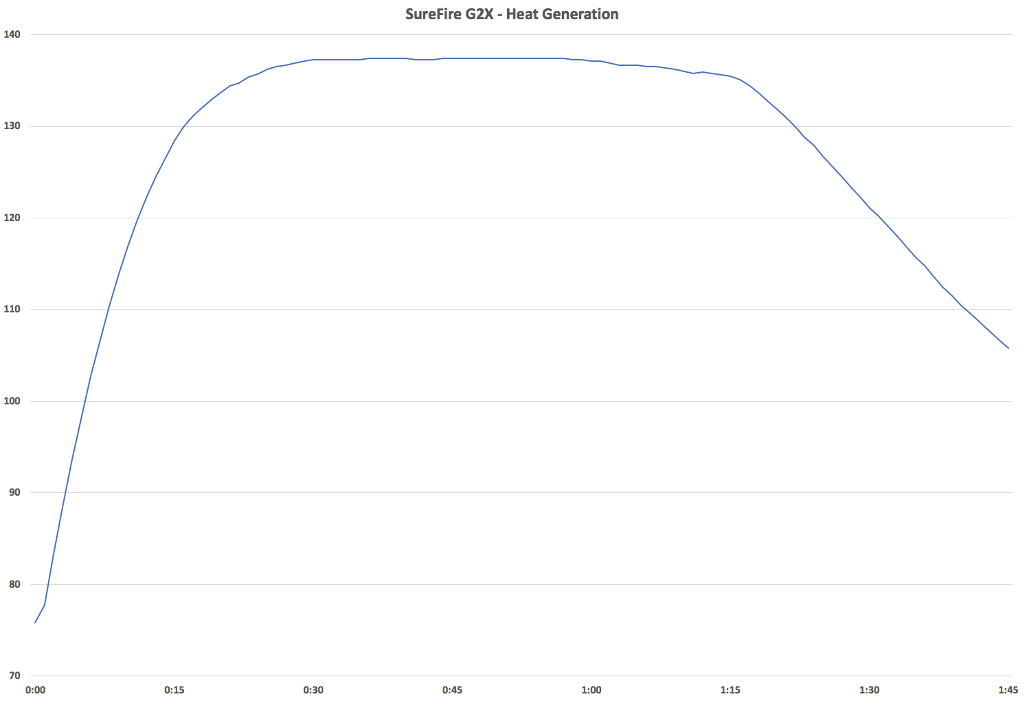 SureFire G2X Teperature OVer Time