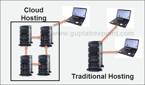 Cloud and Traditional Hosting