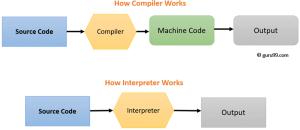 Compiler vs Interpreter: Complete Difference Between Compiler and Interpreter