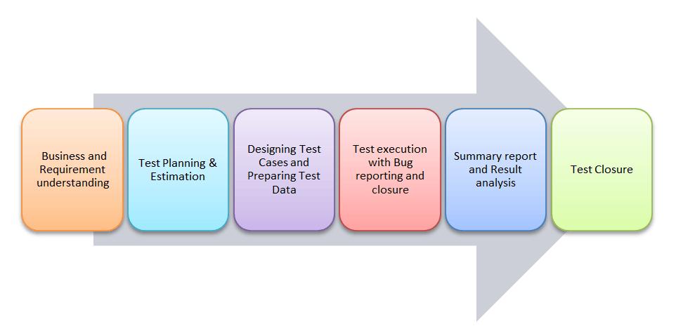 ETL Testing or Datawarehouse Testing : Ultimate Guide