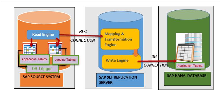 Web Application Security Testing Training