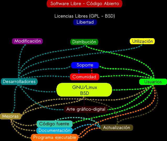 MapaConceptual