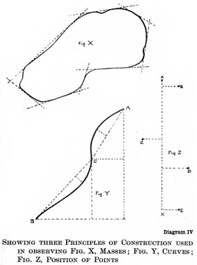 Diagram IV. SHOWING THREE PRINCIPLES OF CONSTRUCTION USED IN OBSERVING FIG. X, MASSES; FIG. Y, CURVES; FIG. Z, POSITION OF POINTS
