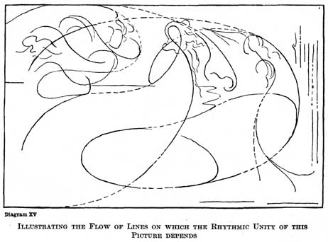Diagram XV. ILLUSTRATING THE FLOW OF LINES ON WHICH THE RHYTHMIC UNITY OF THIS PICTURE DEPENDS.