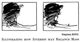 Diagram XXVII. ILLUSTRATING HOW INTEREST MAY BALANCE MASS