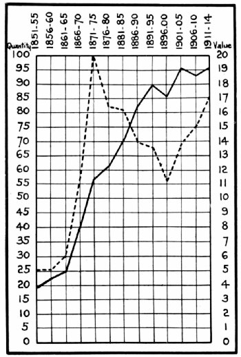 Pre-War Chart of Coffee Imports