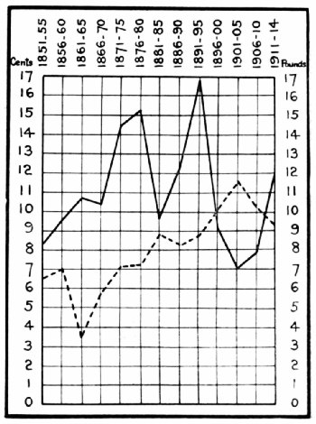 Pre-War Consumption and Price Chart