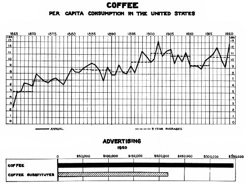 Charts Showing Per Capita Consumption and Coffee and Substitute Advertising
