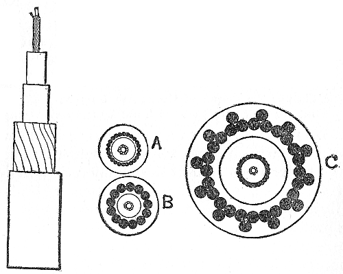 Fig. 59.—Commercial cable, 1894