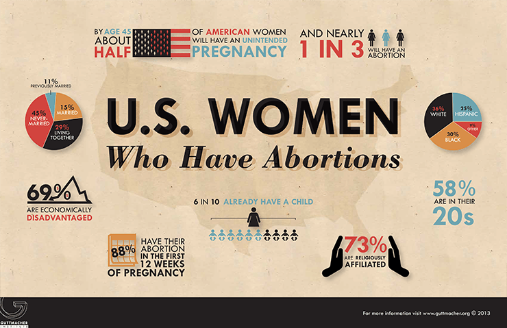 https://i2.wp.com/www.guttmacher.org/graphics/infographics/USWomenWhoHaveAbortions-740.png
