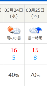 Weather forecast showing high chance of rain for two days