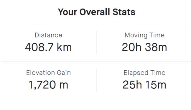 Summary of monthly riding statistics
