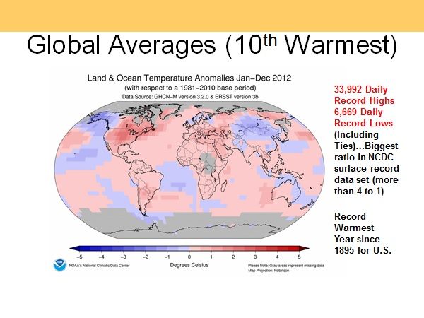 2012 Global Averages
